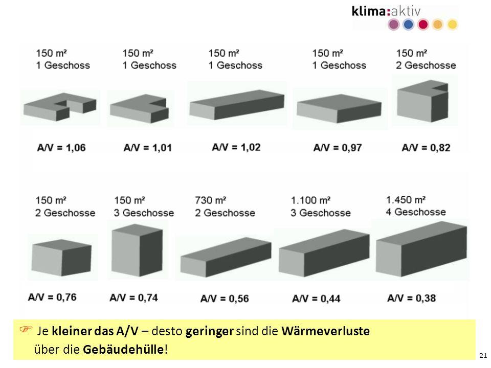 21 Je kleiner das A/V – desto geringer sind die Wärmeverluste über die Gebäudehülle!