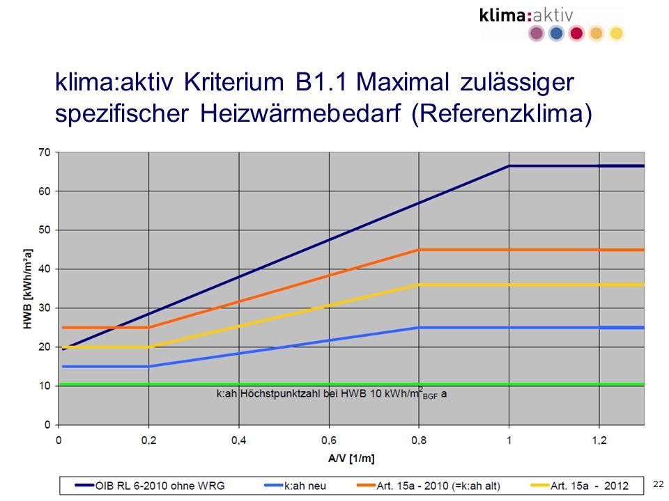 22 klima:aktiv Kriterium B1.1 Maximal zulässiger spezifischer Heizwärmebedarf (Referenzklima)