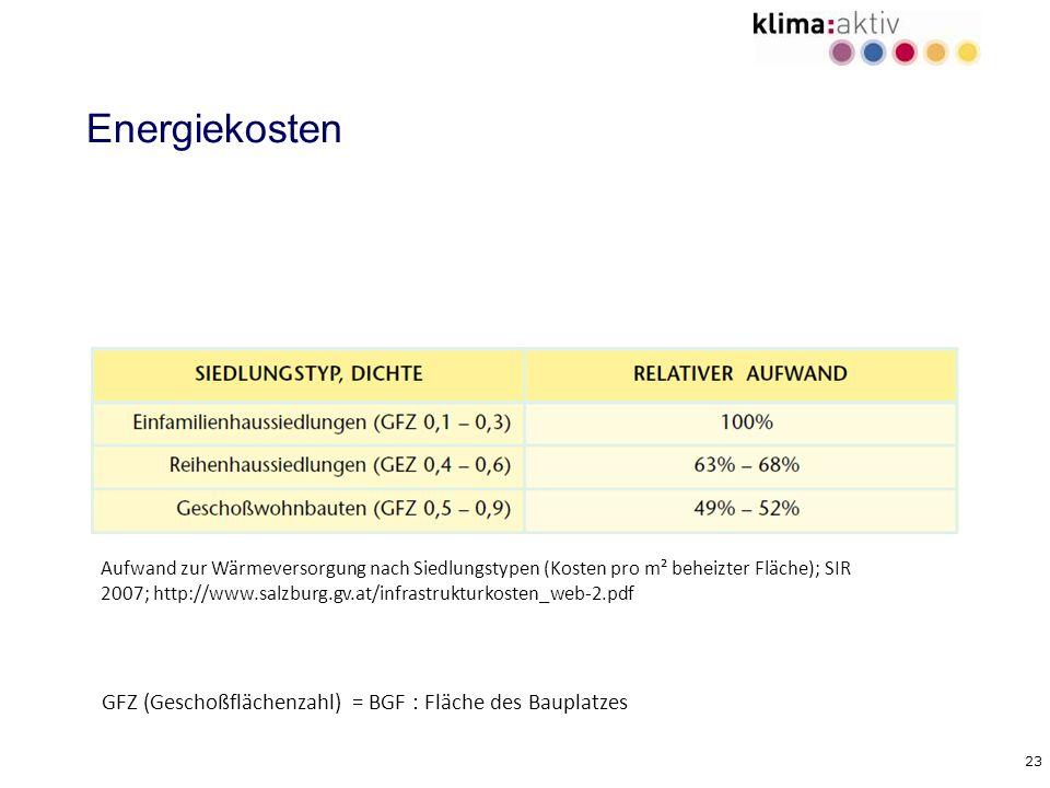 23 Energiekosten Aufwand zur Wärmeversorgung nach Siedlungstypen (Kosten pro m² beheizter Fläche); SIR 2007; http://www.salzburg.gv.at/infrastrukturko