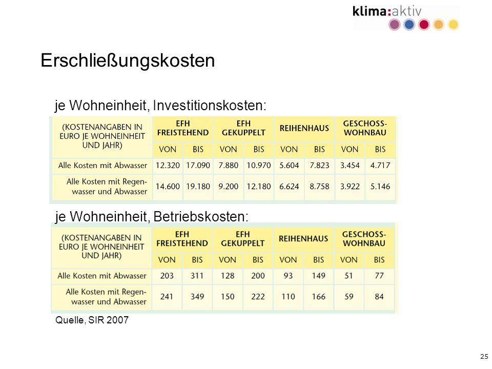 25 je Wohneinheit, Investitionskosten: Erschließungskosten je Wohneinheit, Betriebskosten: Quelle, SIR 2007