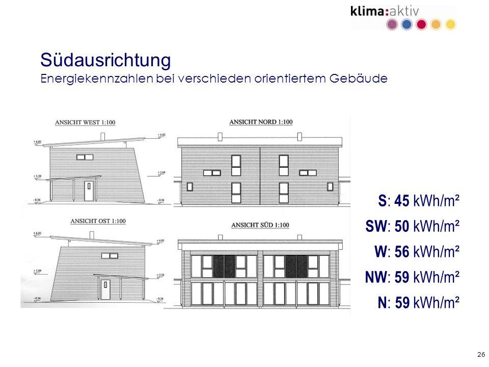 26 Südausrichtung Energiekennzahlen bei verschieden orientiertem Gebäude S : 45 kWh/m² SW : 50 kWh/m² W : 56 kWh/m² NW : 59 kWh/m² N : 59 kWh/m²