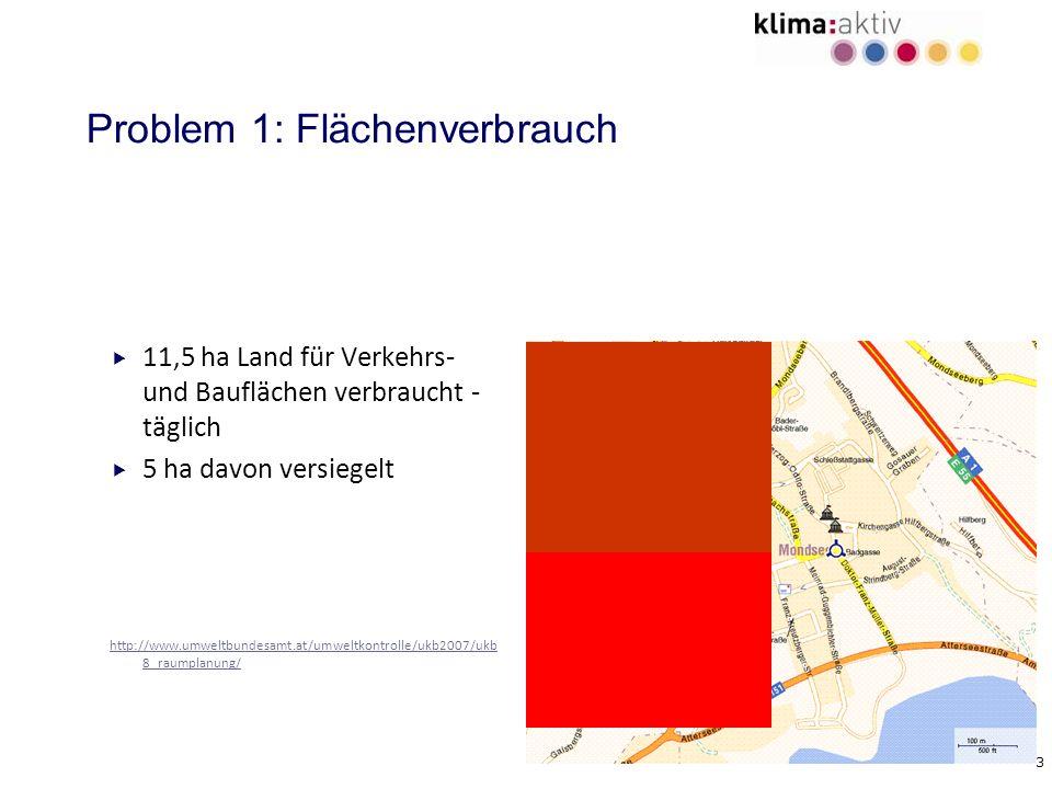 3 Problem 1: Flächenverbrauch 11,5 ha Land für Verkehrs- und Bauflächen verbraucht - täglich 5 ha davon versiegelt http://www.umweltbundesamt.at/umwel