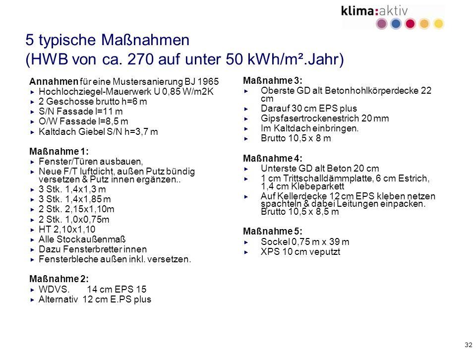 32 5 typische Maßnahmen (HWB von ca. 270 auf unter 50 kWh/m².Jahr) Annahmen für eine Mustersanierung BJ 1965 Hochlochziegel-Mauerwerk U 0,85 W/m2K 2 G