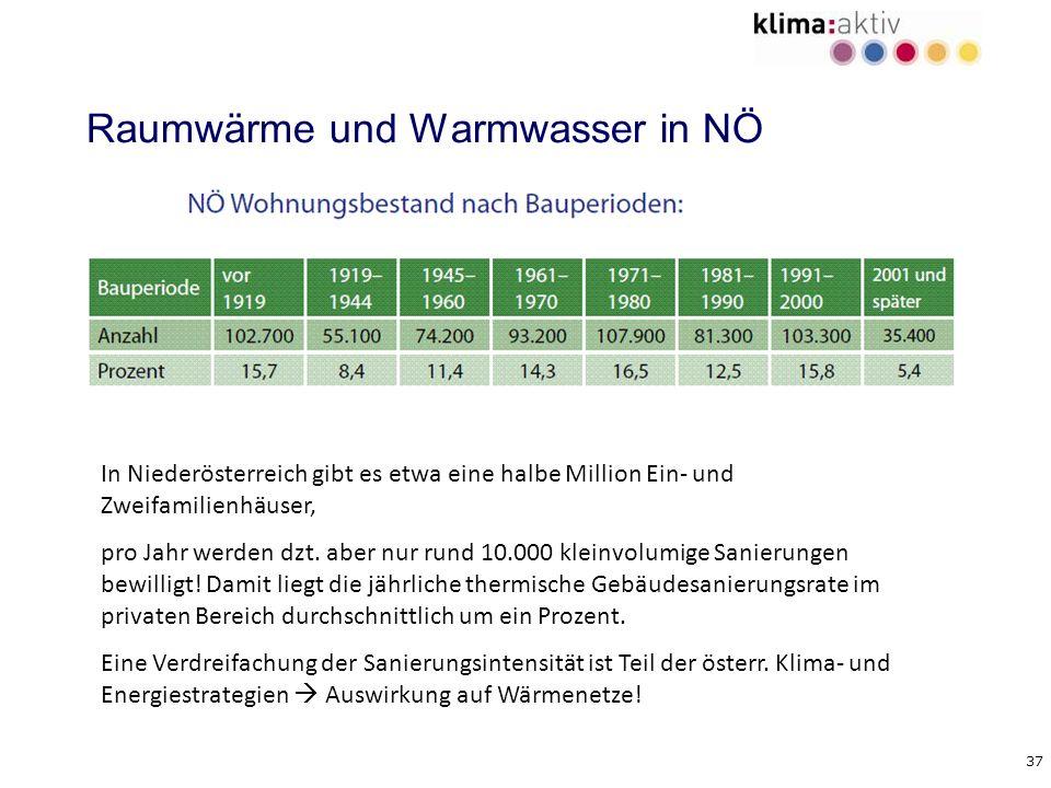 37 Raumwärme und Warmwasser in NÖ In Niederösterreich gibt es etwa eine halbe Million Ein- und Zweifamilienhäuser, pro Jahr werden dzt. aber nur rund