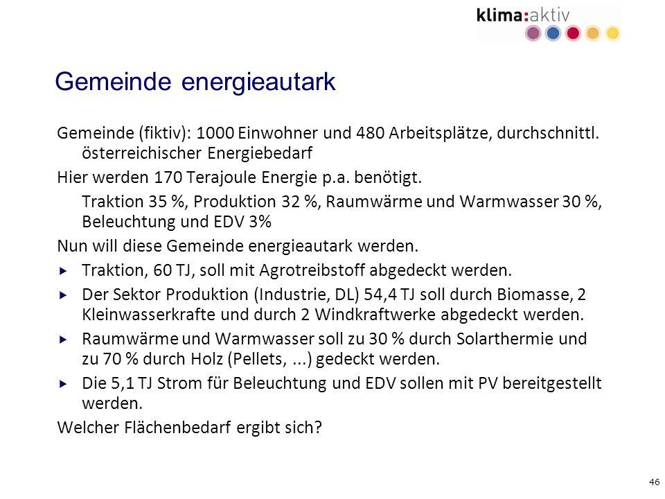 46 Gemeinde energieautark Gemeinde (fiktiv): 1000 Einwohner und 480 Arbeitsplätze, durchschnittl. österreichischer Energiebedarf Hier werden 170 Teraj