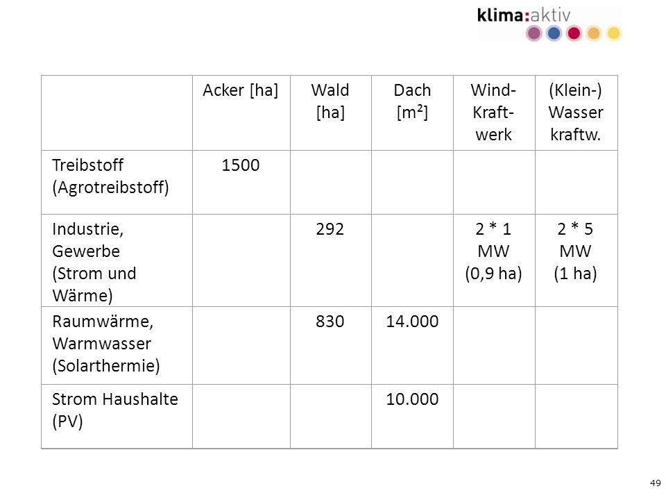 49 Acker [ha]Wald [ha] Dach [m²] Wind- Kraft- werk (Klein-) Wasser kraftw. Treibstoff (Agrotreibstoff) 1500 Industrie, Gewerbe (Strom und Wärme) 292 2