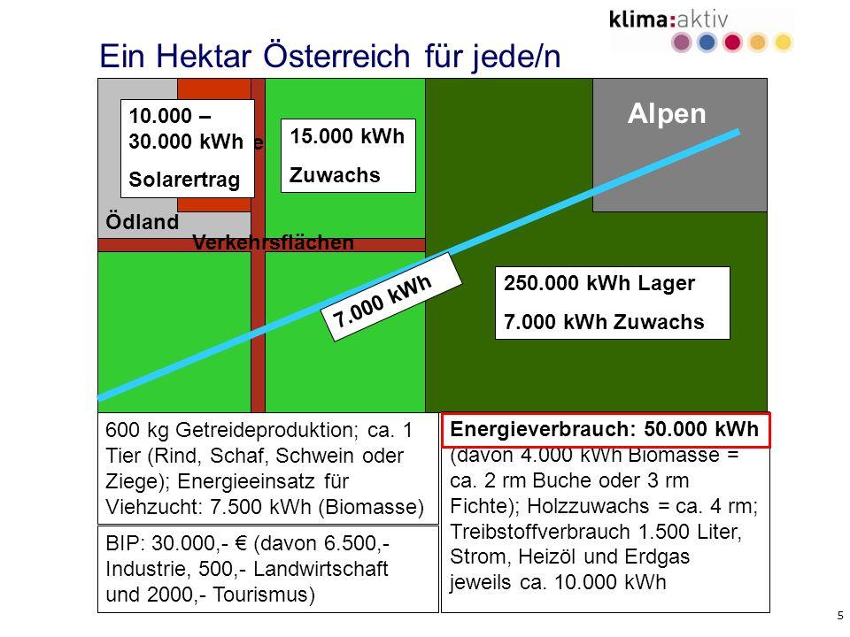 5 Alpen Wald Landwirt -schaft Gebäude Gewässer Ödland Verkehrsflächen Ein Hektar Österreich für jede/n BIP: 30.000,- (davon 6.500,- Industrie, 500,- L