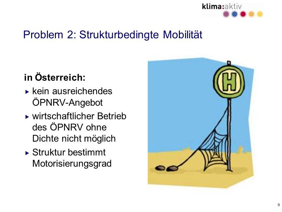 9 Problem 2: Strukturbedingte Mobilität in Österreich: kein ausreichendes ÖPNRV-Angebot wirtschaftlicher Betrieb des ÖPNRV ohne Dichte nicht möglich S