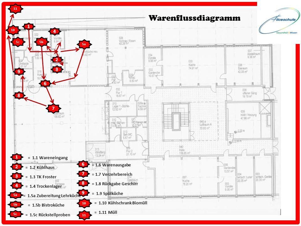 1 10 9 8 7 6 5a 4 3 2 11 5b5c 1 2 3 4 5a 5b 6 7 8 9 10 11 = 1.1 Wareneingang = 1.2 Kühlhaus = 1.3 TK Froster = 1.4 Trockenlager = 1.7 Verzehrbereich =