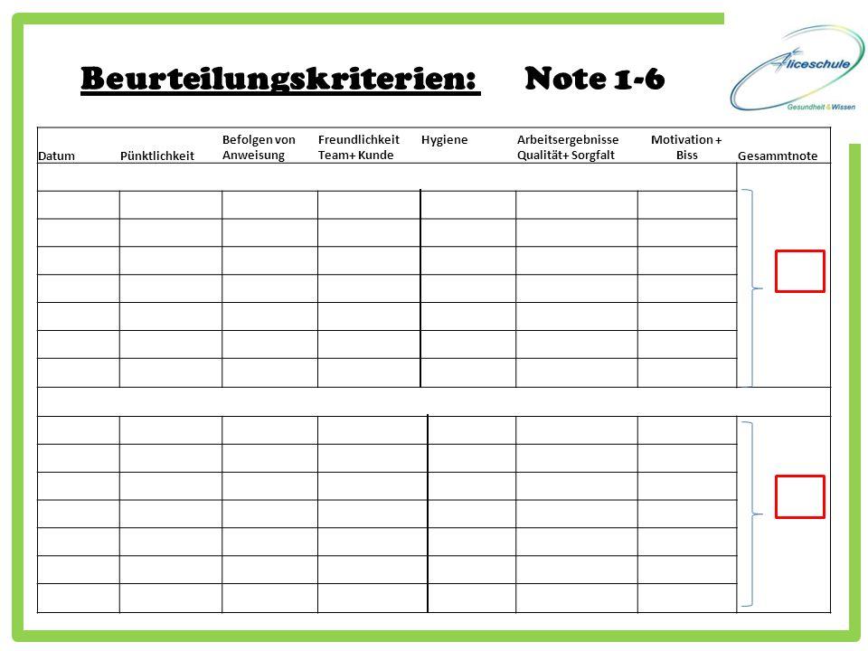 Beurteilungskriterien: Note 1-6 DatumPünktlichkeit Befolgen von Anweisung Freundlichkeit Hygiene Team+ Kunde Arbeitsergebnisse Qualität+ Sorgfalt Moti