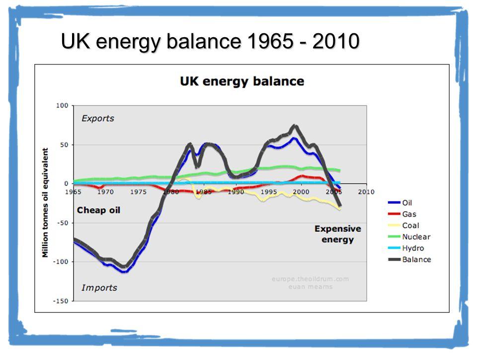 UK energy balance 1965 - 2010