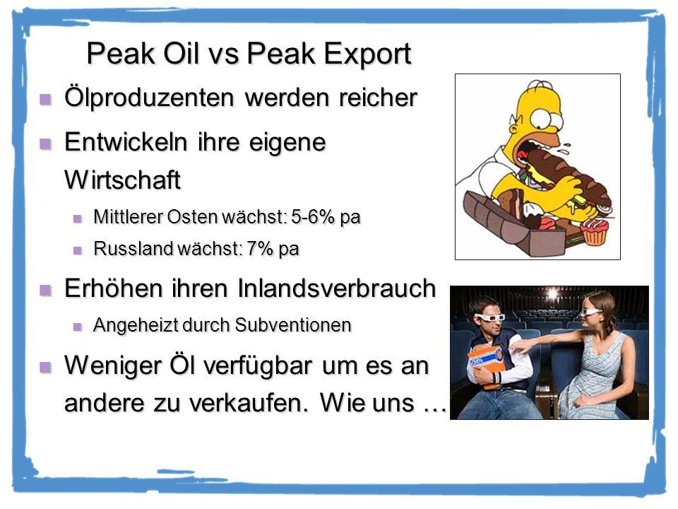 Peak Oil vs Peak Export Ölproduzenten werden reicher Ölproduzenten werden reicher Entwickeln ihre eigene Wirtschaft Entwickeln ihre eigene Wirtschaft Mittlerer Osten wächst: 5-6% pa Mittlerer Osten wächst: 5-6% pa Russland wächst: 7% pa Russland wächst: 7% pa Erhöhen ihren Inlandsverbrauch Erhöhen ihren Inlandsverbrauch Angeheizt durch Subventionen Angeheizt durch Subventionen Weniger Öl verfügbar um es an andere zu verkaufen.
