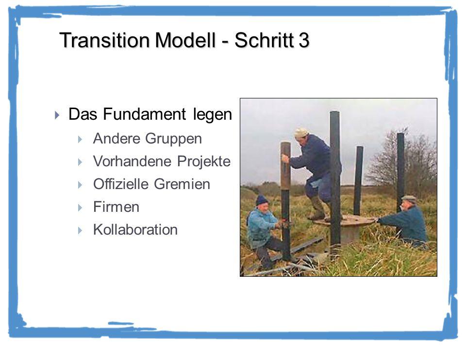 Transition Modell - Schritt 3 Das Fundament legen Andere Gruppen Vorhandene Projekte Offizielle Gremien Firmen Kollaboration
