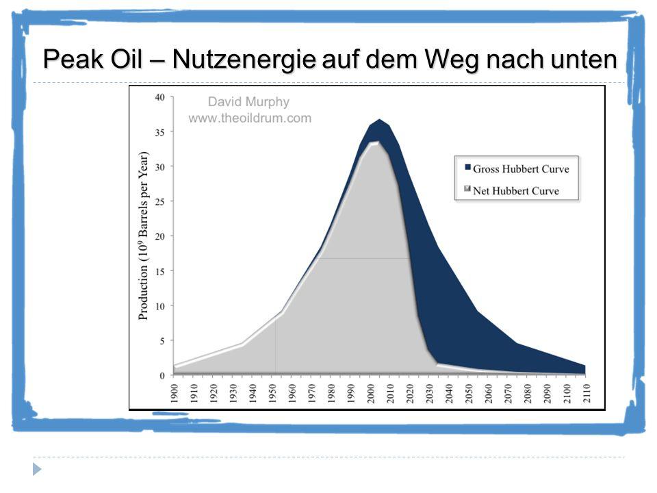 Peak Oil für Deutschland Quelle: Bundesanstalt für Geowissenschaften und Rohstoffe Quelle: Bundesanstalt für Geowissenschaften und Rohstoffe