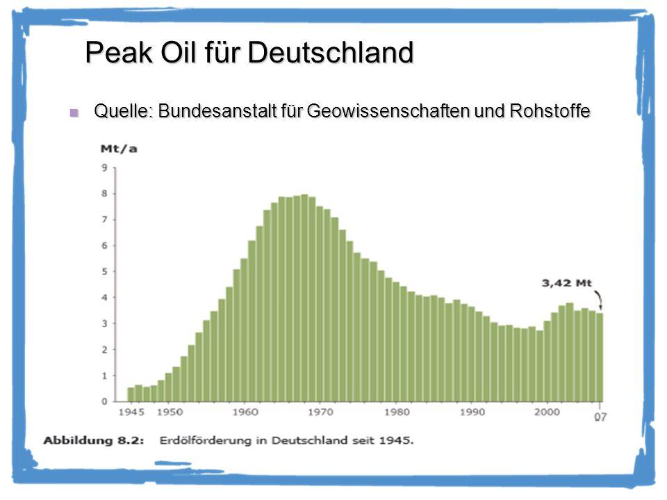 Peak Gas für Deutschland Quelle: Bundesanstalt für Geowissenschaften und Rohstoffe Quelle: Bundesanstalt für Geowissenschaften und Rohstoffe