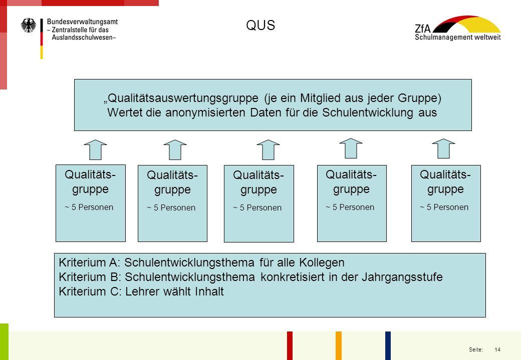 14 Seite: QUS Qualitäts- gruppe ~ 5 Personen Qualitäts- gruppe ~ 5 Personen Qualitäts- gruppe ~ 5 Personen Qualitäts- gruppe ~ 5 Personen Kriterium A: