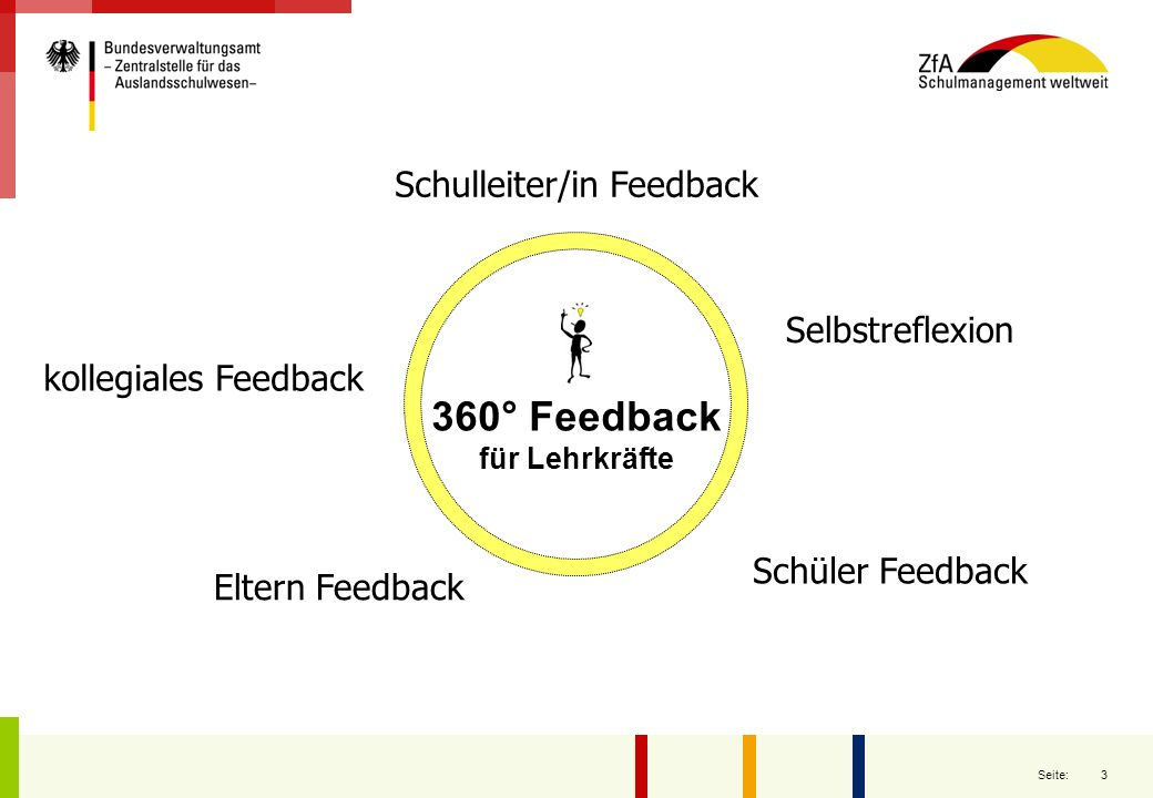 3 Seite: kollegiales Feedback 360° Feedback für Lehrkräfte Schulleiter/in Feedback Schüler Feedback Eltern Feedback Selbstreflexion