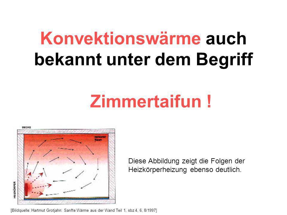 Konvektionswärme auch bekannt unter dem Begriff Zimmertaifun ! [Bildquelle: Hartmut Grotjahn: Sanfte Wärme aus der Wand Teil 1, sbz 4, 6, 8/1997] Dies