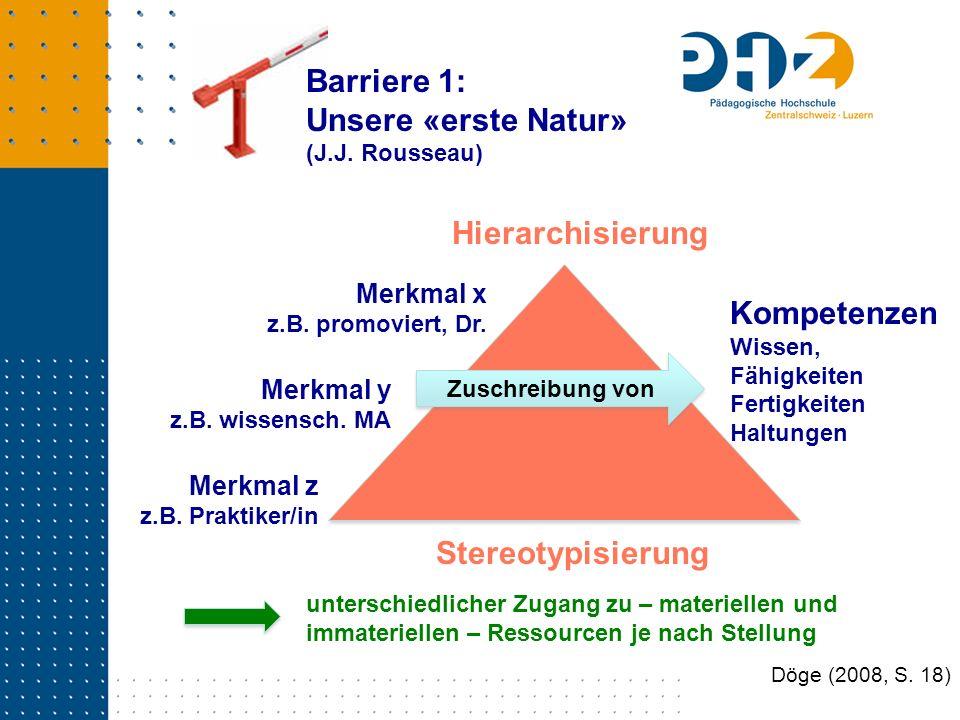Döge (2008, S. 18) Barriere 1: Unsere «erste Natur» (J.J. Rousseau) Merkmal x z.B. promoviert, Dr. Hierarchisierung Kompetenzen Wissen, Fähigkeiten Fe