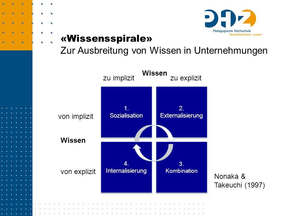 «Wissensspirale» Zur Ausbreitung von Wissen in Unternehmungen 4. Internalisierung 1. Sozialisation 3. Kombination 3. Kombination 2. Externalisierung W