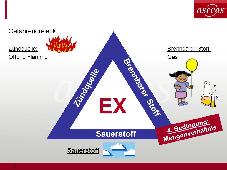 11 Gefahrendreieck Zündquelle:Brennbarer Stoff: Offene Flamme Gas Sauerstoff Zündquelle Brennbarer Stoff EX Sauerstoff 4. Bedingung: Mengenverhältnis