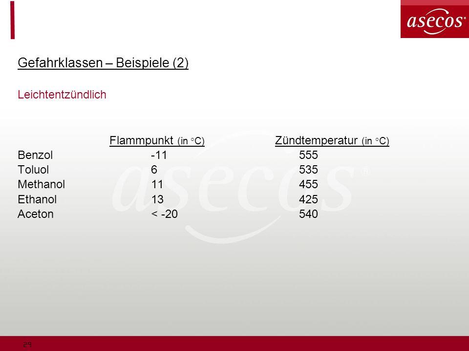 29 Gefahrklassen – Beispiele (2) Leichtentzündlich Flammpunkt (in °C) Zündtemperatur (in °C) Benzol-11555 Toluol6535 Methanol11455 Ethanol13425 Aceton