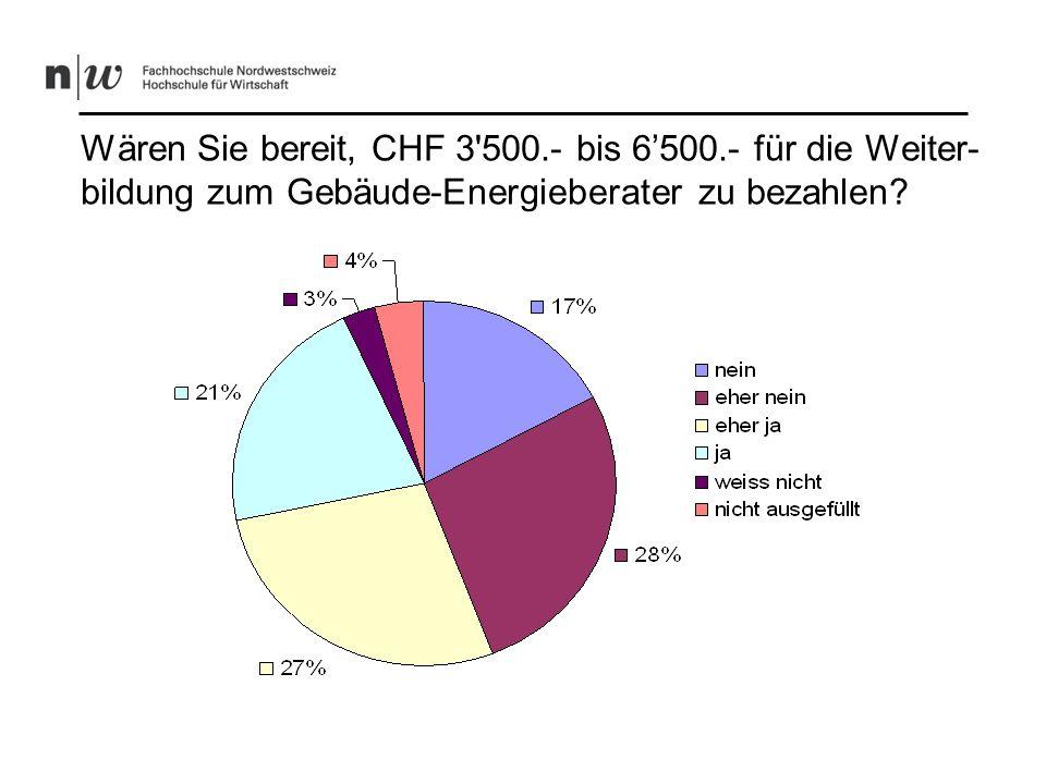 Die Bereitschaft der Befürworter, CHF 3 500.- bis 6 500.- für die Weiterbildung zu bezahlen