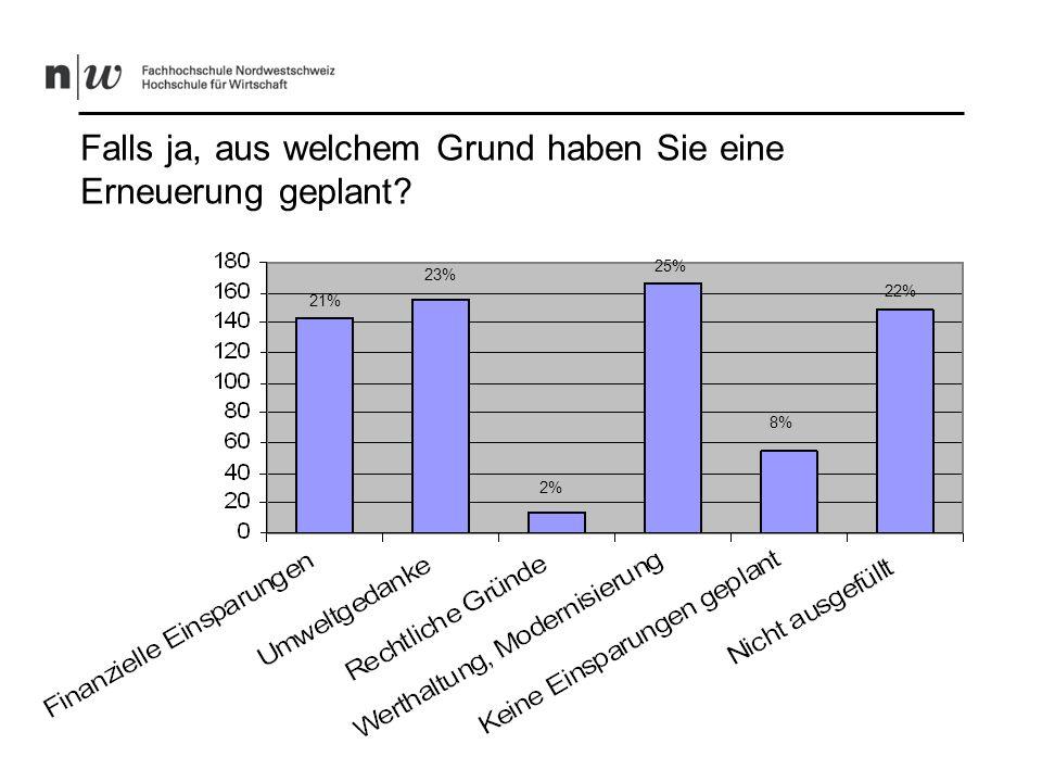 Wie planen Sie eine allfällige Erneuerung der Gebäudehülle und der Heizung? 21% 55% 11% 13%