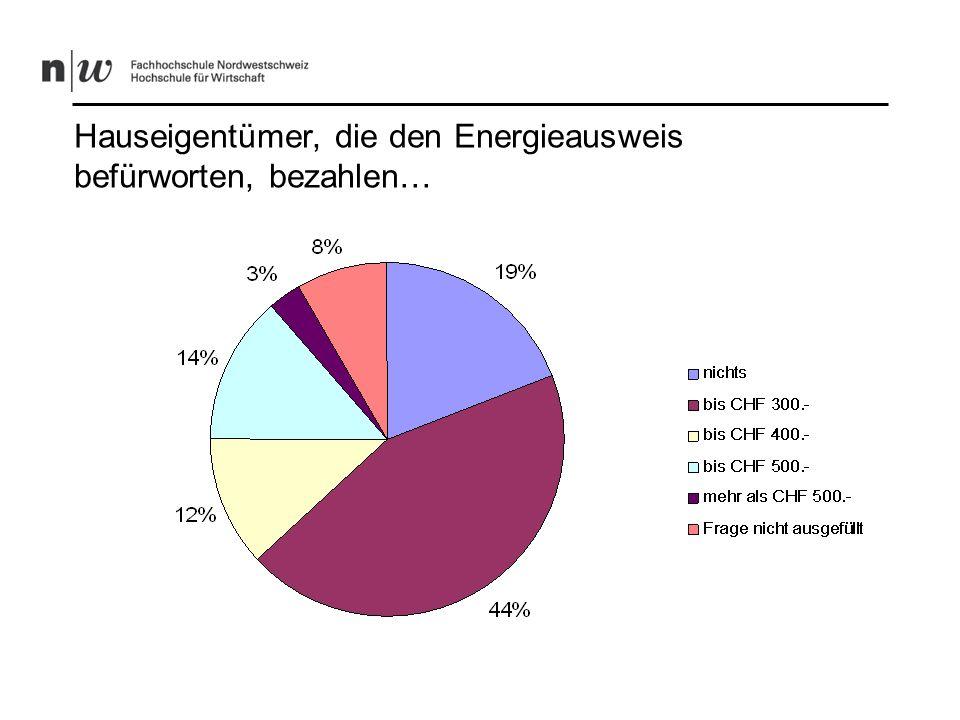 Wer käme für Sie bei der Ausstellung eines Gebäude- Energieausweises am ehesten in Frage?