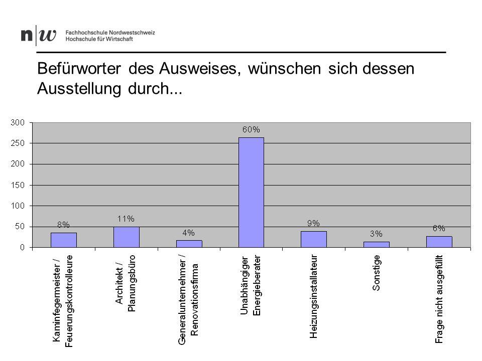 Hauseigentümer, die mit der geleisteten Arbeit vom Kaminfeger zufrieden sind (76%)