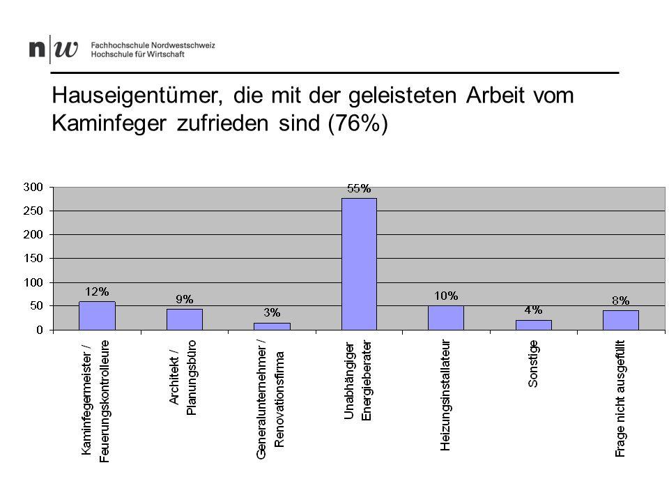 Hauseigentümer, die mit der geleisteten Arbeit vom Kaminfeger nicht zufrieden sind (9%)