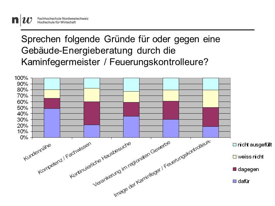 Meinung der Hauseigentümer, die Verkauf durch Kaminfeger befürworten (14%)