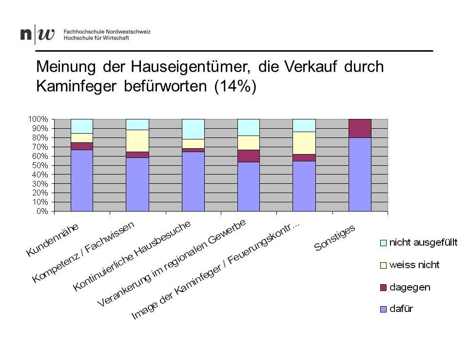 Meinung der Hauseigentümer, die Verkauf durch Kaminfeger ablehnen (86%)