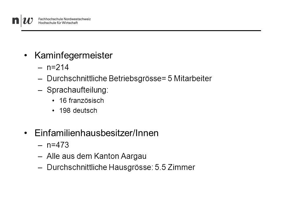 Kaminfegermeister –n=214 –Durchschnittliche Betriebsgrösse= 5 Mitarbeiter –Sprachaufteilung: 16 französisch 198 deutsch Einfamilienhausbesitzer/Innen