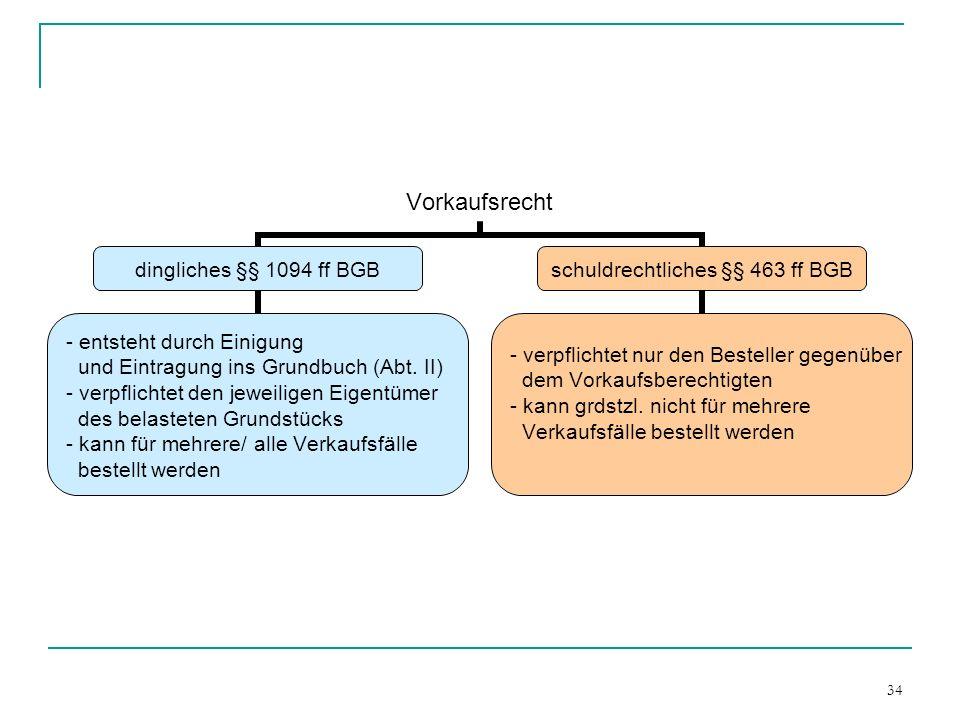 34 Vorkaufsrecht dingliches §§ 1094 ff BGB entsteht durch Einigung und Eintragung ins Grundbuch (Abt. II) verpflichtet den jeweiligen Eigentümer des b