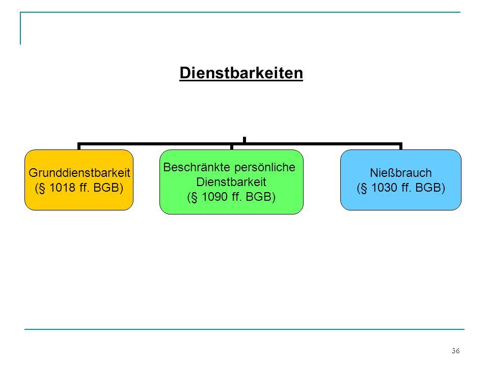36 Dienstbarkeiten Grunddienstbarkeit (§ 1018 ff. BGB) Beschränkte persönliche Dienstbarkeit (§ 1090 ff. BGB) Nießbrauch (§ 1030 ff. BGB)