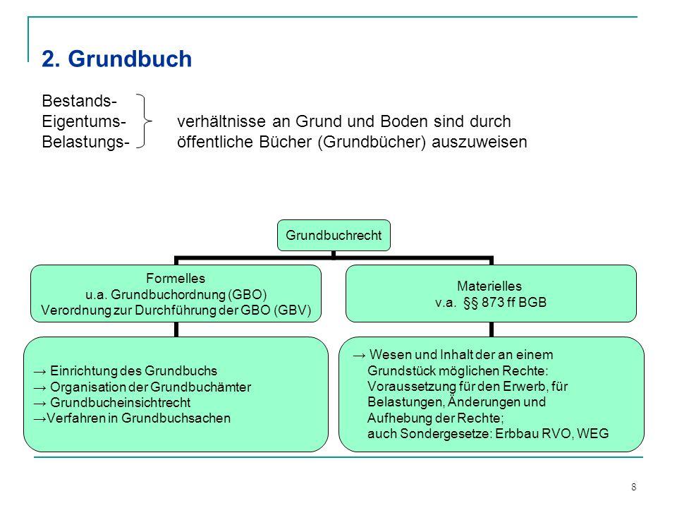 8 2. Grundbuch Bestands- Eigentums- verhältnisse an Grund und Boden sind durch Belastungs- öffentliche Bücher (Grundbücher) auszuweisen Grundbuchrecht