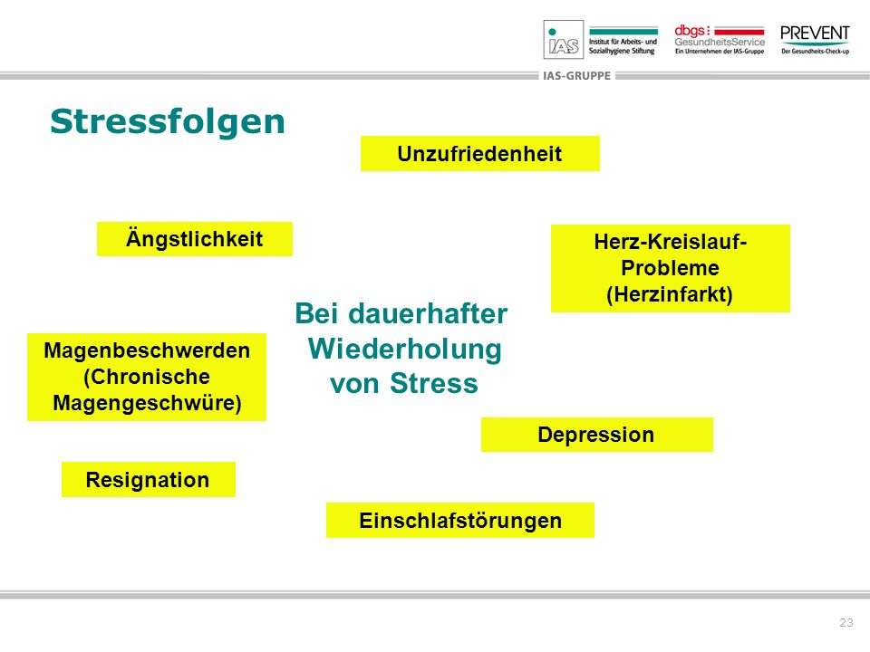23 Ängstlichkeit Einschlafstörungen Unzufriedenheit Bei dauerhafter Wiederholung von Stress Resignation Depression Stressfolgen Herz-Kreislauf- Proble