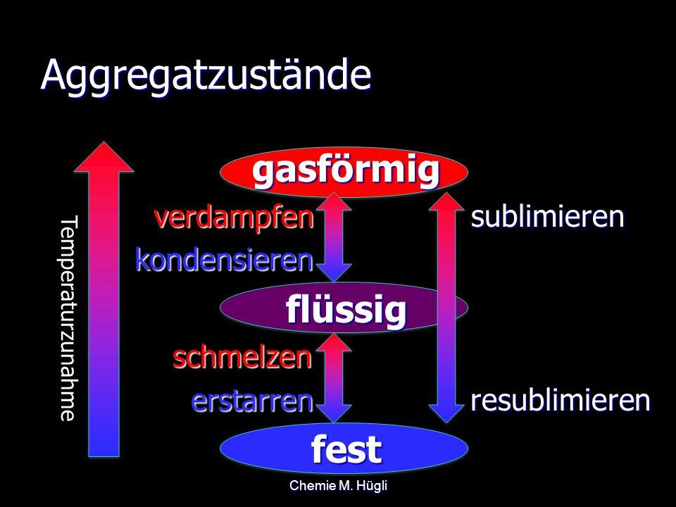 Aggregatzustände gasförmig verdampfen sublimieren verdampfen sublimieren kondensieren kondensierenflüssig schmelzen schmelzen erstarren resublimieren