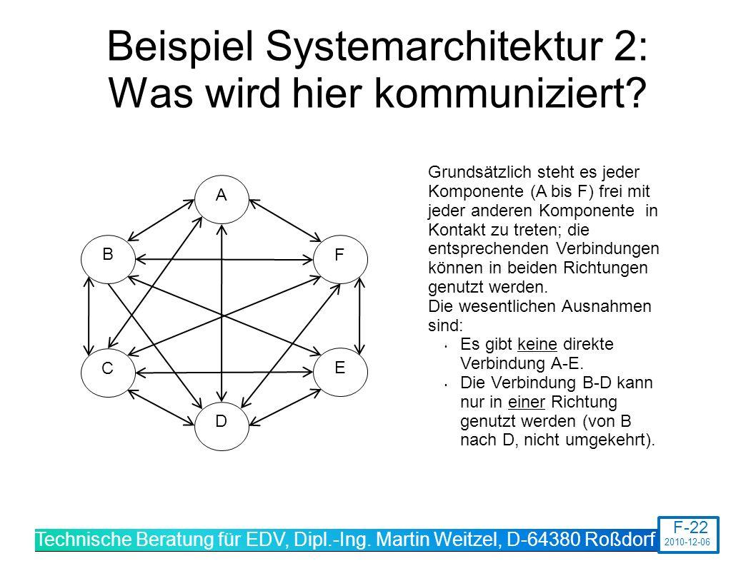 Beispiel Systemarchitektur 2: Was wird hier kommuniziert.