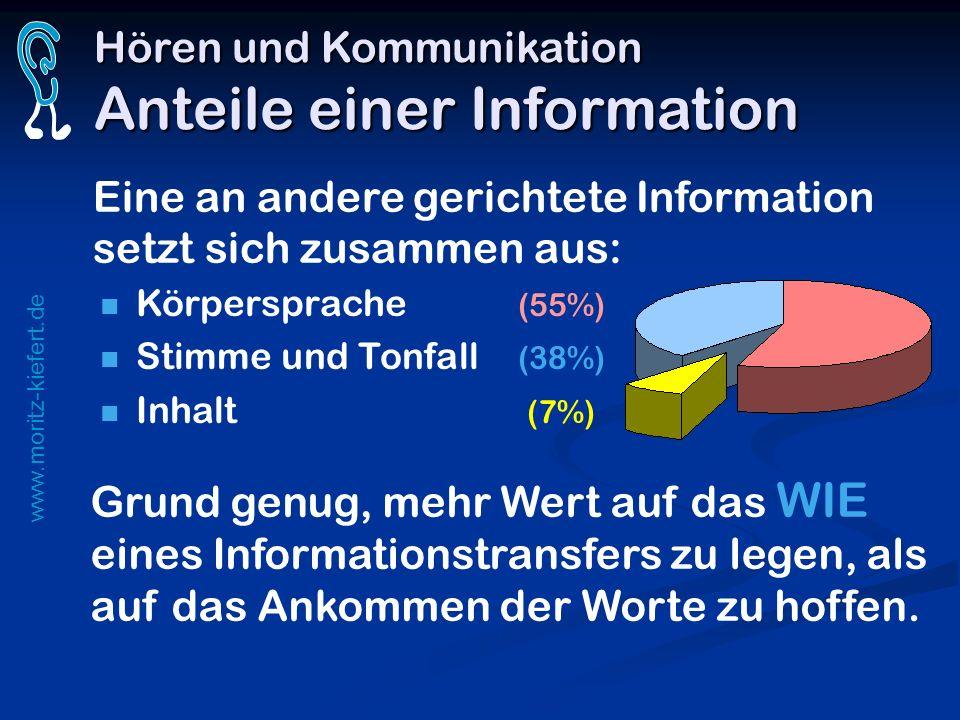 www.moritz-kiefert.de Hören und Kommunikation Anteile einer Information Eine an andere gerichtete Information setzt sich zusammen aus: Körpersprache (