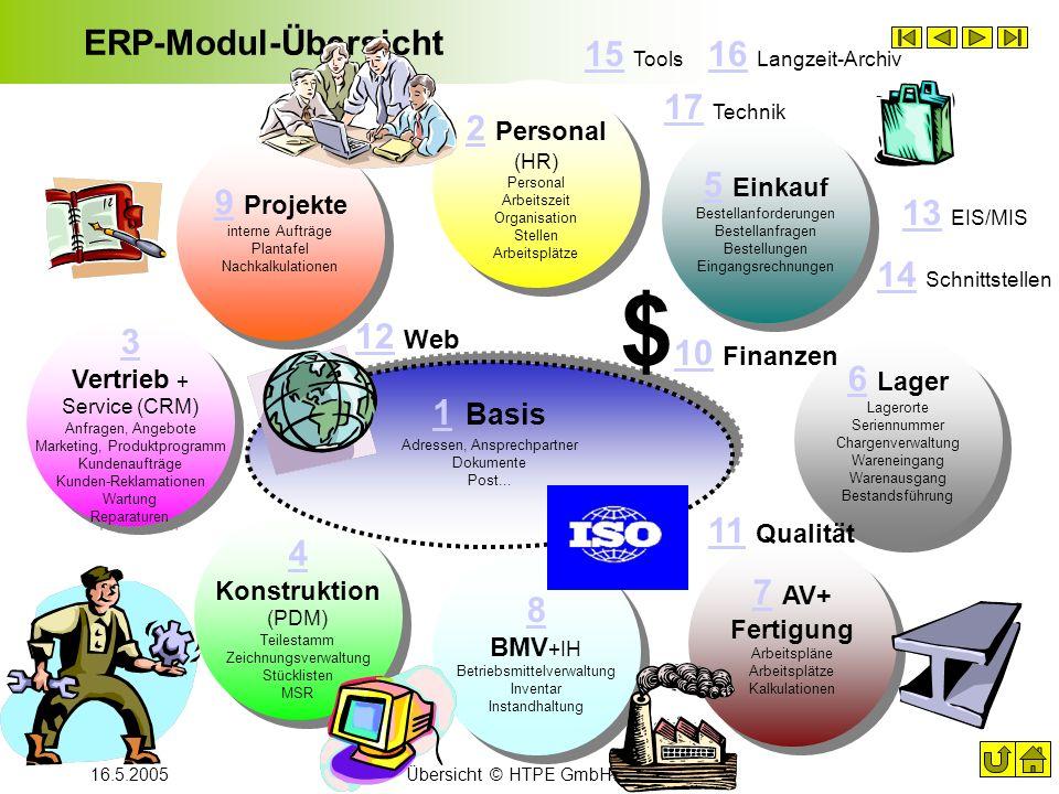 16.5.2005Übersicht © HTPE GmbH 2001- 2005 ERP-Modul-Übersicht 8 BMV +IH Betriebsmittelverwaltung Inventar Instandhaltung 8 BMV +IH Betriebsmittelverwa