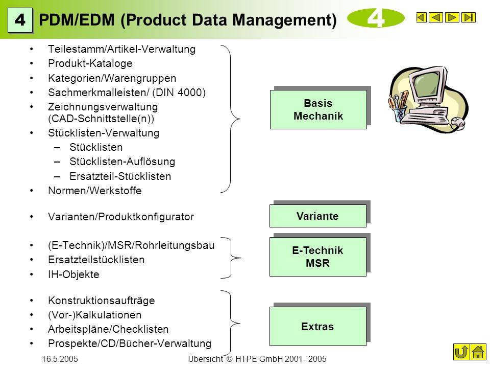 16.5.2005Übersicht © HTPE GmbH 2001- 2005 PDM/EDM (Product Data Management) Teilestamm/Artikel-Verwaltung Produkt-Kataloge Kategorien/Warengruppen Sac
