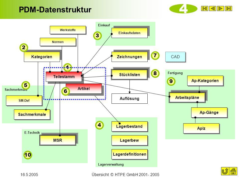 16.5.2005Übersicht © HTPE GmbH 2001- 2005 PDM-Datenstruktur SM-Def Kategorien Teilestamm Sachmerkmale Arbeitspläne Einkaufsdaten Stücklisten Zeichnung