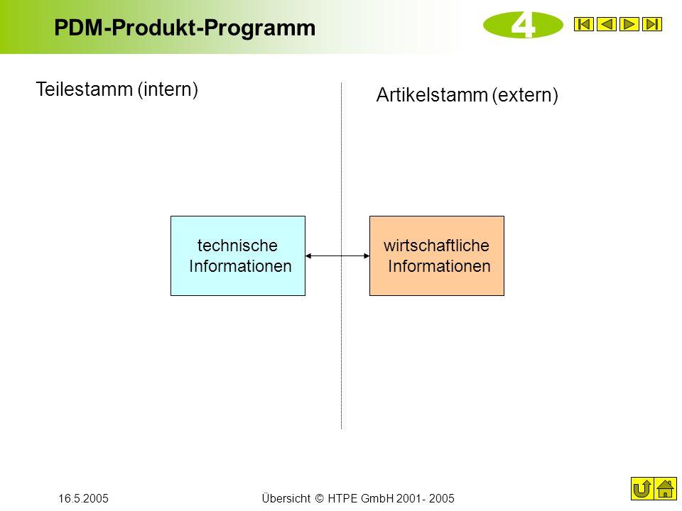 16.5.2005Übersicht © HTPE GmbH 2001- 2005 PDM-Produkt-Programm 4 technische Informationen wirtschaftliche Informationen Teilestamm (intern) Artikelsta