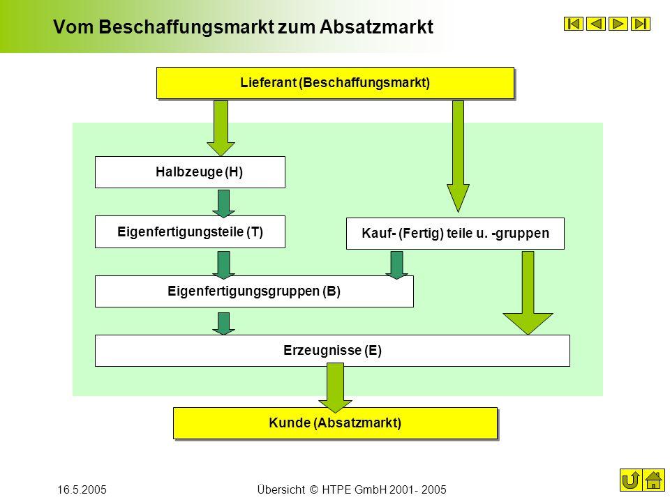 16.5.2005Übersicht © HTPE GmbH 2001- 2005 Vom Beschaffungsmarkt zum Absatzmarkt Kunde (Absatzmarkt) Lieferant (Beschaffungsmarkt) Kauf- (Fertig) teile