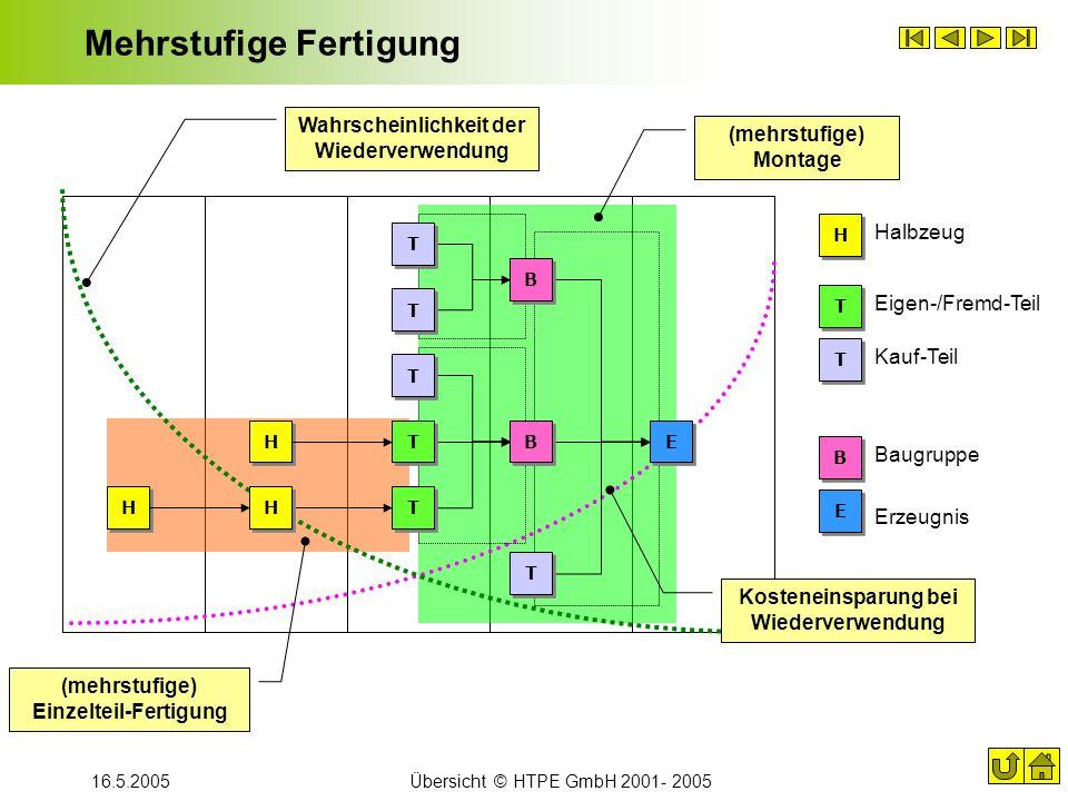 16.5.2005Übersicht © HTPE GmbH 2001- 2005 Mehrstufige Fertigung Wahrscheinlichkeit der Wiederverwendung H H H H H H (mehrstufige) Montage (mehrstufige