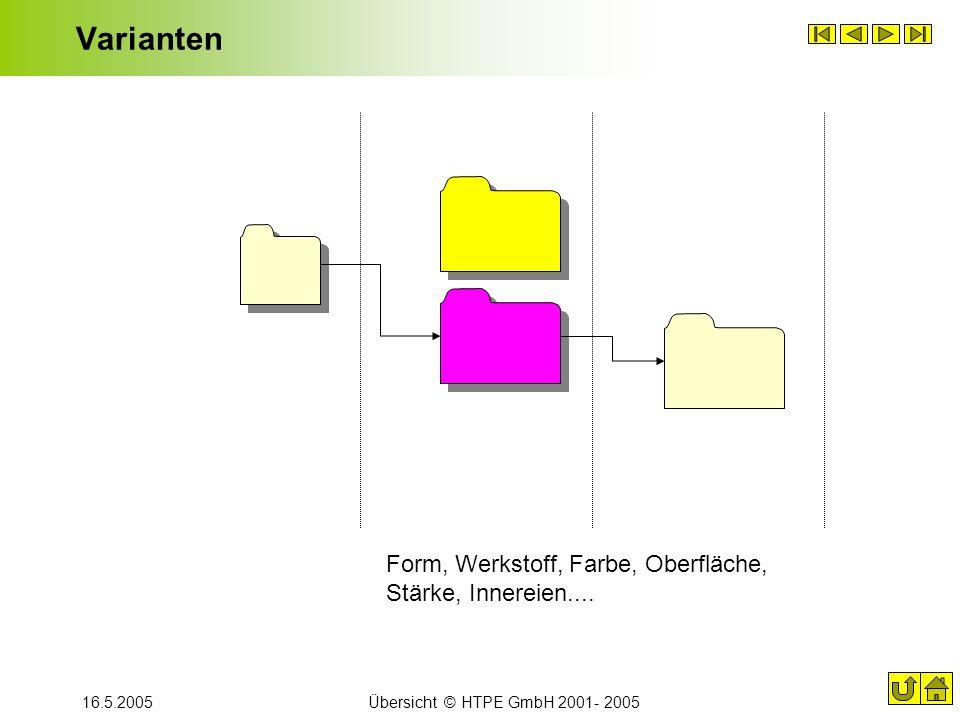 16.5.2005Übersicht © HTPE GmbH 2001- 2005 Varianten Form, Werkstoff, Farbe, Oberfläche, Stärke, Innereien....