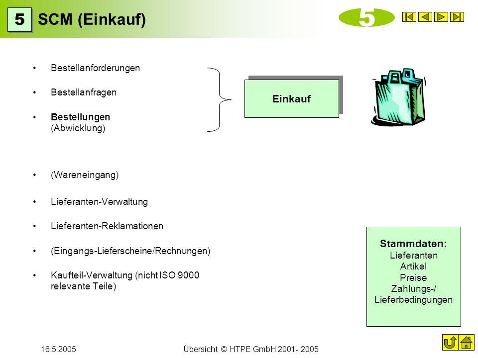 16.5.2005Übersicht © HTPE GmbH 2001- 2005 SCM (Einkauf) Bestellanforderungen Bestellanfragen Bestellungen (Abwicklung) (Wareneingang) Lieferanten-Verw