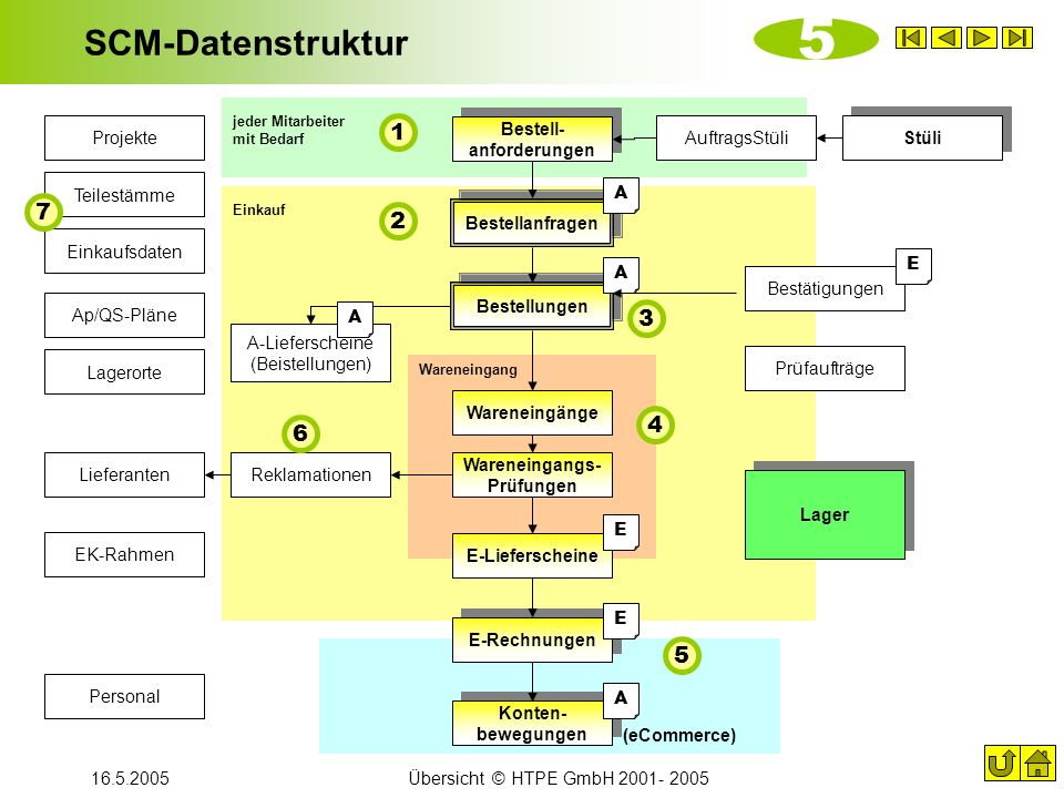 16.5.2005Übersicht © HTPE GmbH 2001- 2005 SCM-Datenstruktur Wareneingänge Bestell- anforderungen Bestellanfragen Bestellungen E-Rechnungen Konten- bew